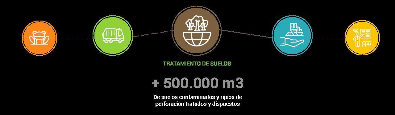 TRATAMIENTO DE SUELOS
